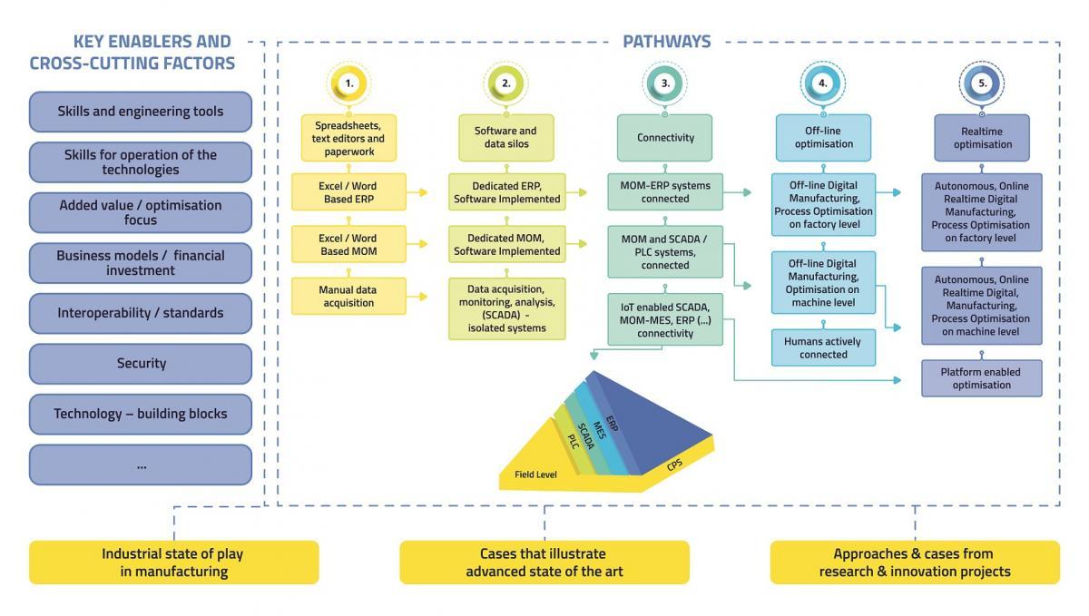 ConnectedFactories - the project | EFFRA